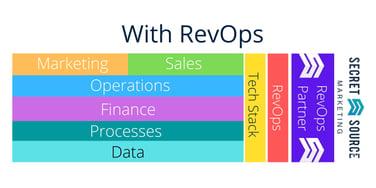 RevOps Model