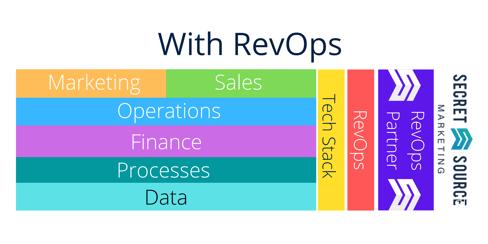 RevOps Revenue Operations Model secret source